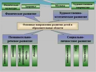 Основные направления развития детей и образовательные области Физическое разв