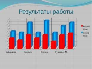 Результаты работы Admin: * по результатам комплексной диагности учителя-дефек