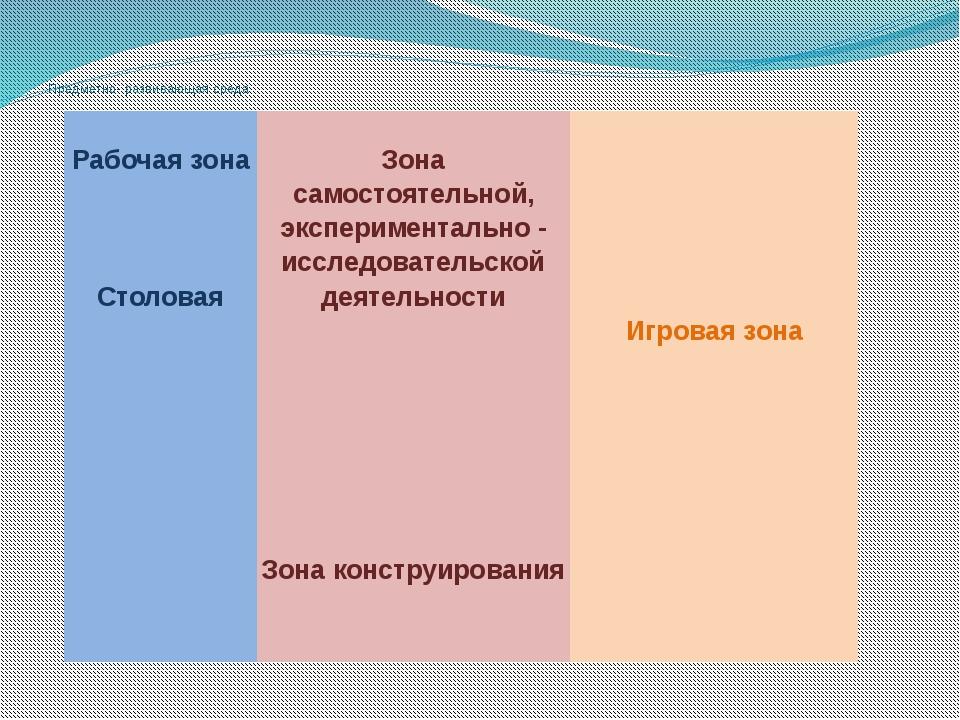 Предметно- развивающая среда Рабочаязона Столовая Зона самостоятельной, экспе...