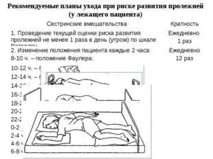 Рекомендуемые планы ухода при риске развития пролежней (у лежащего пациента)