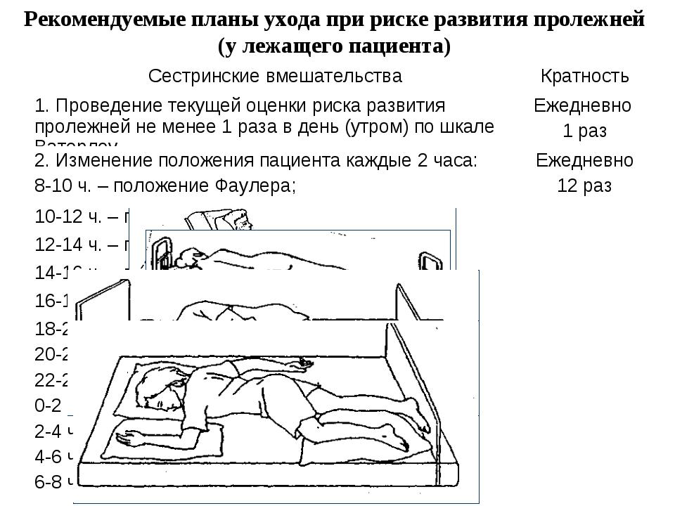Рекомендуемые планы ухода при риске развития пролежней (у лежащего пациента)...