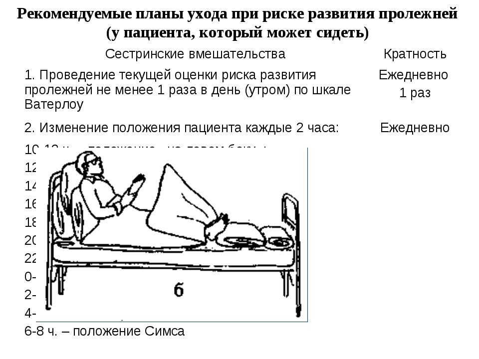 Рекомендуемые планы ухода при риске развития пролежней (у пациента, который м...