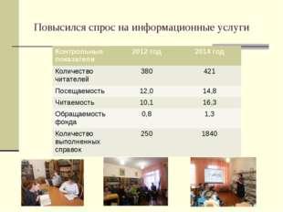 Повысился спрос на информационные услуги Контрольные показатели2012 год201