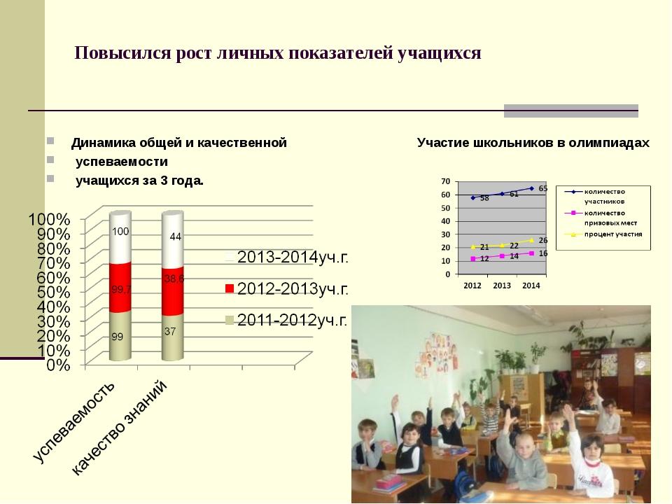 Повысился рост личных показателей учащихся Динамика общей и качественной успе...
