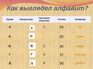 Как выглядел алфавит? Буква Начертание Числовое значение Чтение Название А 1