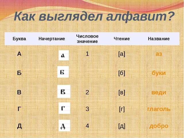Как выглядел алфавит? Буква Начертание Числовое значение Чтение Название А 1...