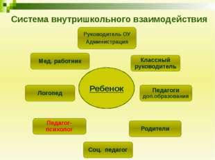 Система внутришкольного взаимодействия Ребенок