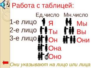 Они указывают на лицо или лица Работа с таблицей: 1-е лицо 2-е лицо 3-е лицо