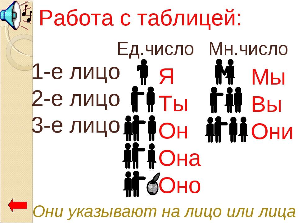 Они указывают на лицо или лица Работа с таблицей: 1-е лицо 2-е лицо 3-е лицо...