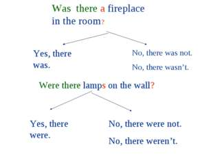 Was there a fireplace in the room? Were there lamps on the wall? Yes, there w