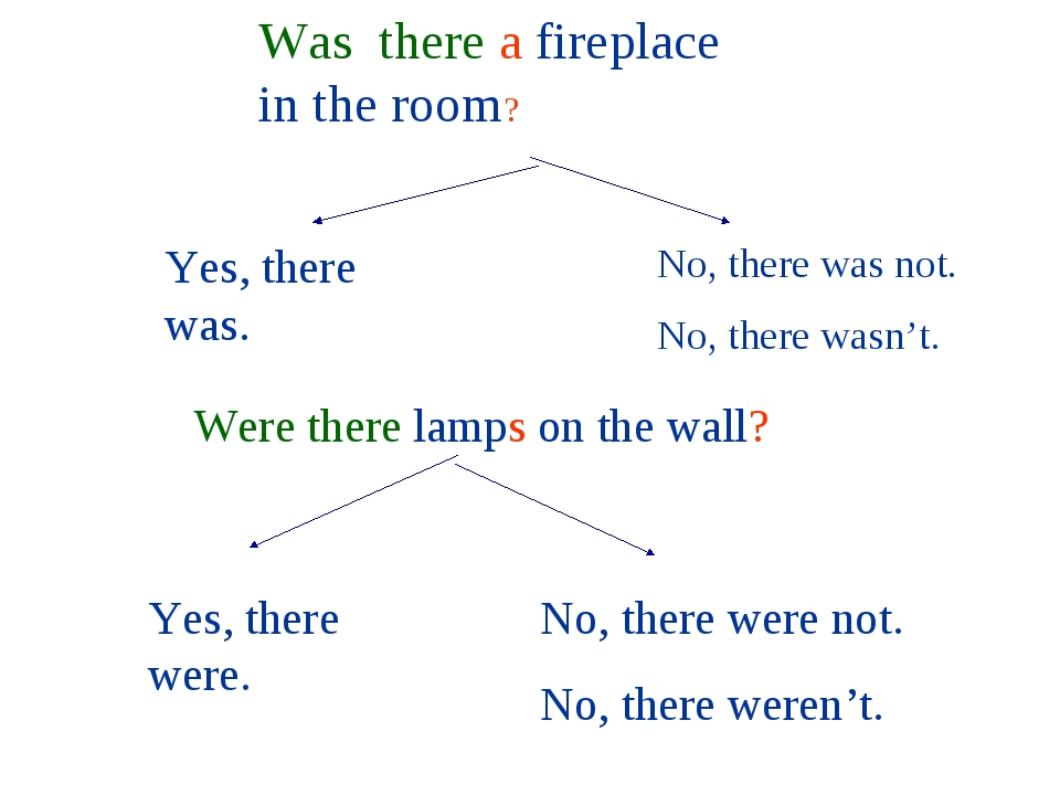 Was there a fireplace in the room? Were there lamps on the wall? Yes, there w...