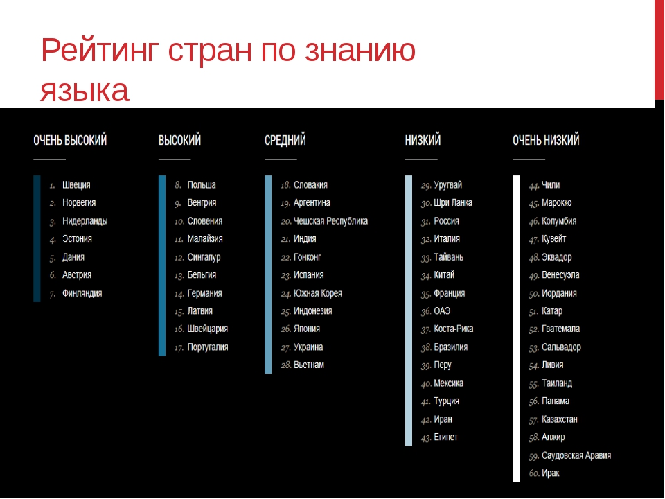 Рейтинг стран по знанию языка