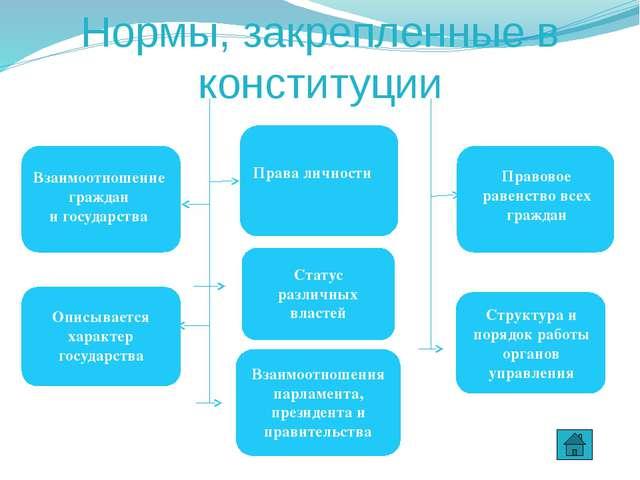 Основные права зафиксированные в конституции РФ