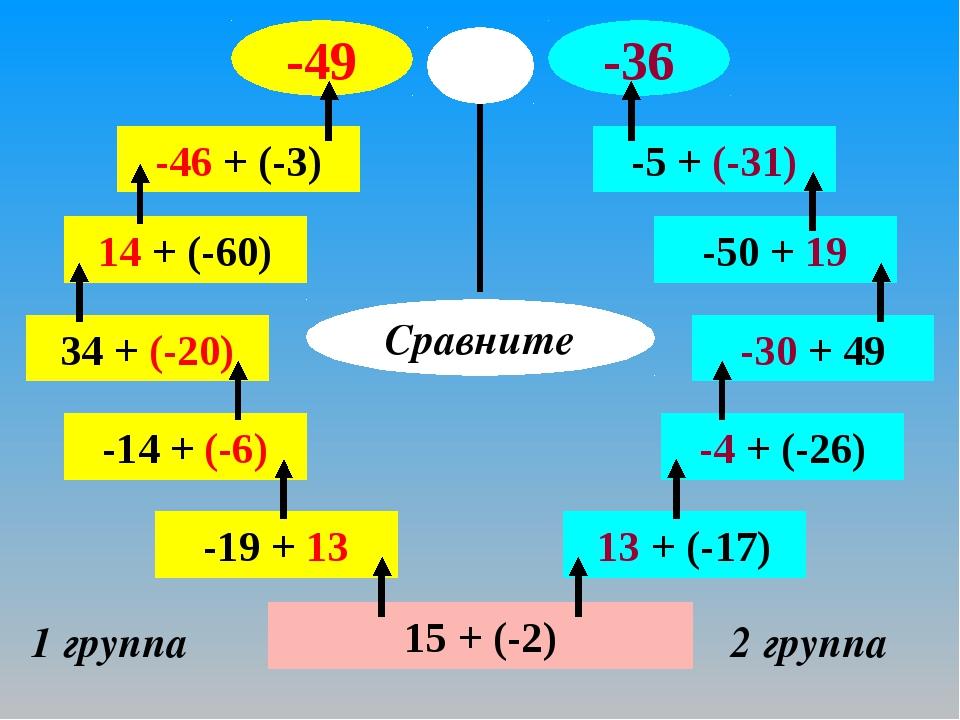 15 + (-2) 1 группа 2 группа -19 + 13 -14 + (-6) 34 + (-20) 14 + (-60) -46 + (...