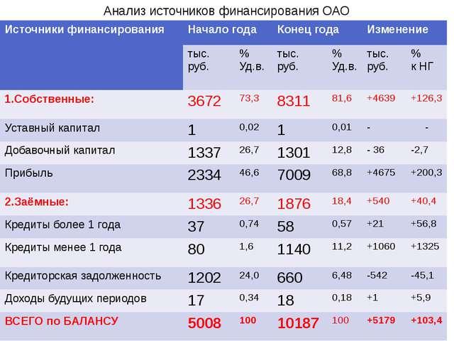 Анализ источников финансирования ОАО Источники финансирования Начало года Кон...