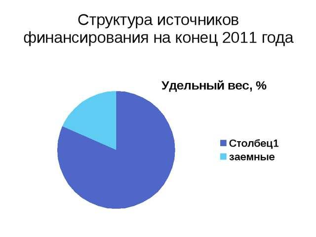 Структура источников финансирования на конец 2011 года