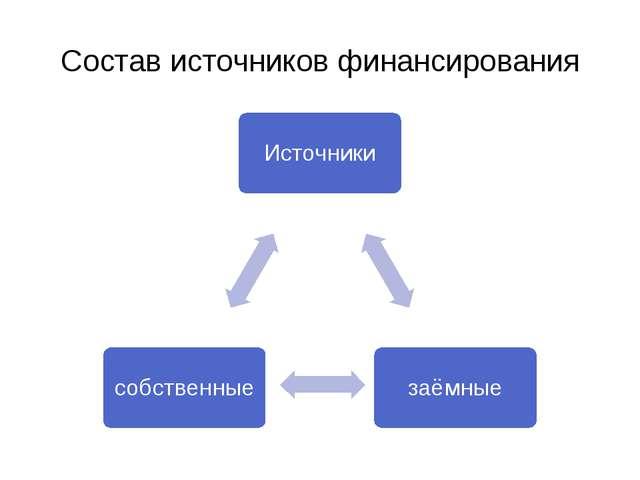 Состав источников финансирования