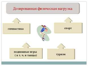 Дозированная физическая нагрузка гимнастика подвижные игры ( в т. ч. и танцы)