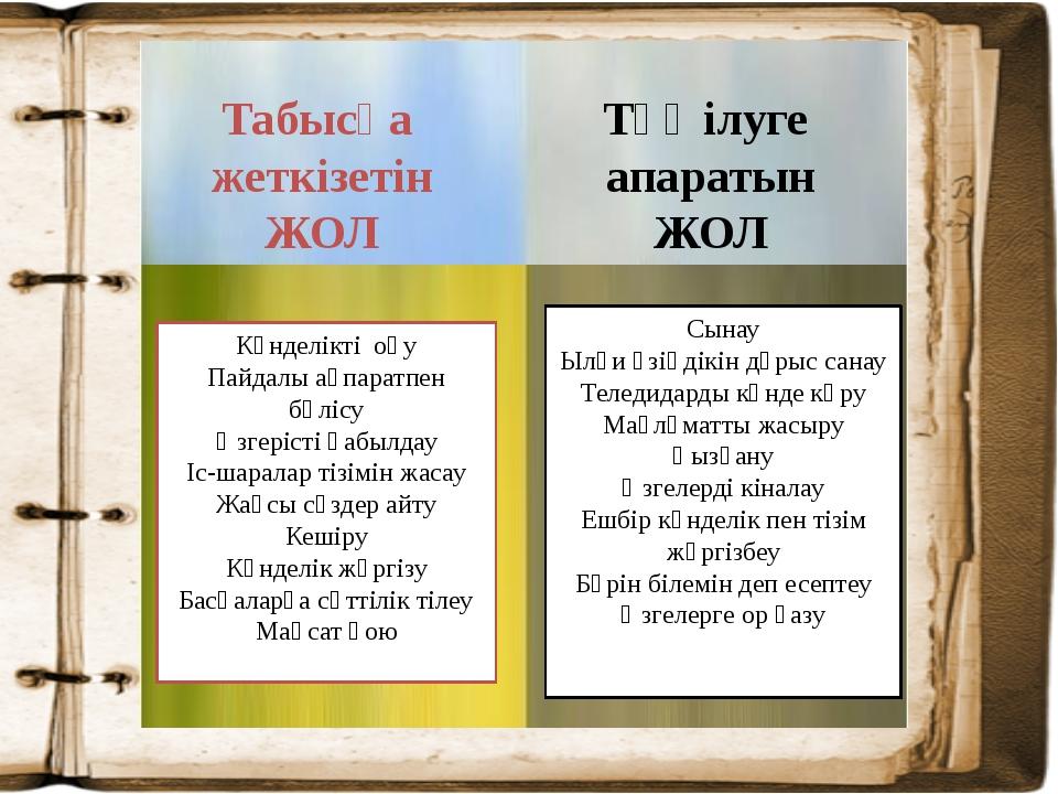 Күнделікті оқу Пайдалы ақпаратпен бөлісу Өзгерісті қабылдау Іс-шаралар тізім...