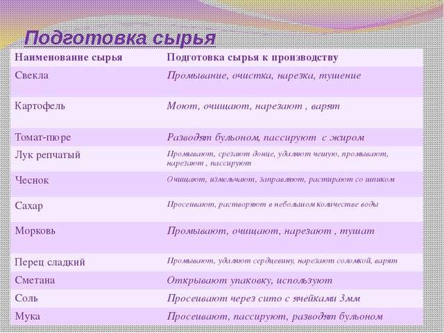 Подготовка сырья Наименованиесырья Подготовка сырья к производству Свекла Про...