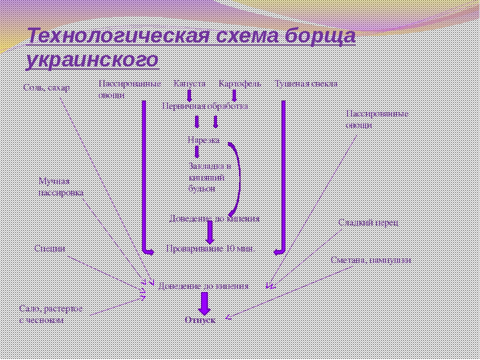 Технологическая схема борща украинского Соль, сахар Пассированные овощи Капус...