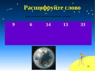 Расшифруйте слово (цифра обозначает порядковый номер буквы в алфавите) 9 6 1