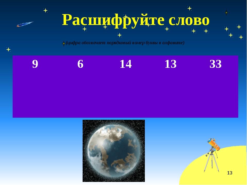 Расшифруйте слово (цифра обозначает порядковый номер буквы в алфавите) 9 6 1...