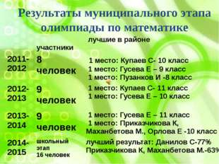 Результаты муниципального этапа олимпиады по математике участники лучшие в ра