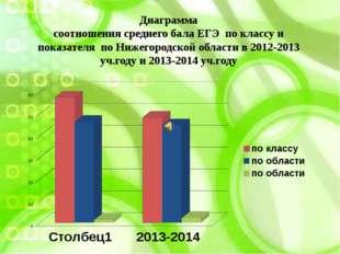 Диаграмма соотношения среднего бала ЕГЭ по классу и показателя по Нижегородск