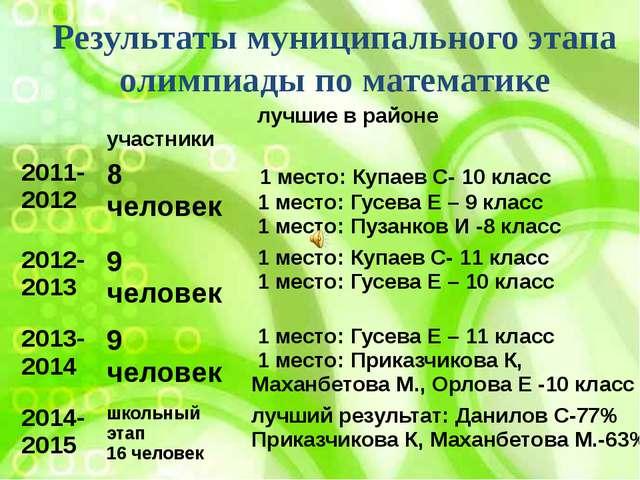 Результаты муниципального этапа олимпиады по математике участники лучшие в ра...