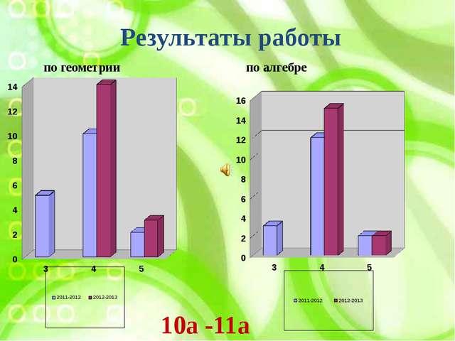 Результаты работы по геометрии по алгебре 10а -11а