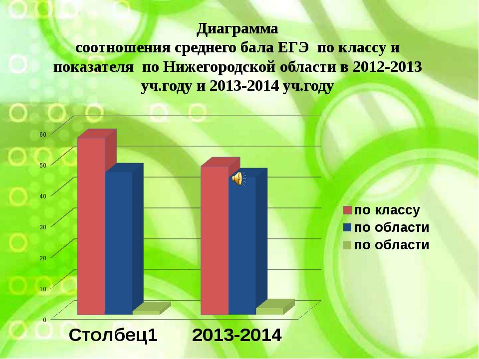 Диаграмма соотношения среднего бала ЕГЭ по классу и показателя по Нижегородск...