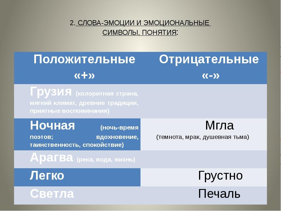 2. СЛОВА-ЭМОЦИИ И ЭМОЦИОНАЛЬНЫЕ СИМВОЛЫ, ПОНЯТИЯ: Положительные «+» Отрицате...