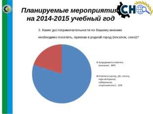 Планируемые мероприятия на 2014-2015 учебный год 3. Какие достопримечательнос