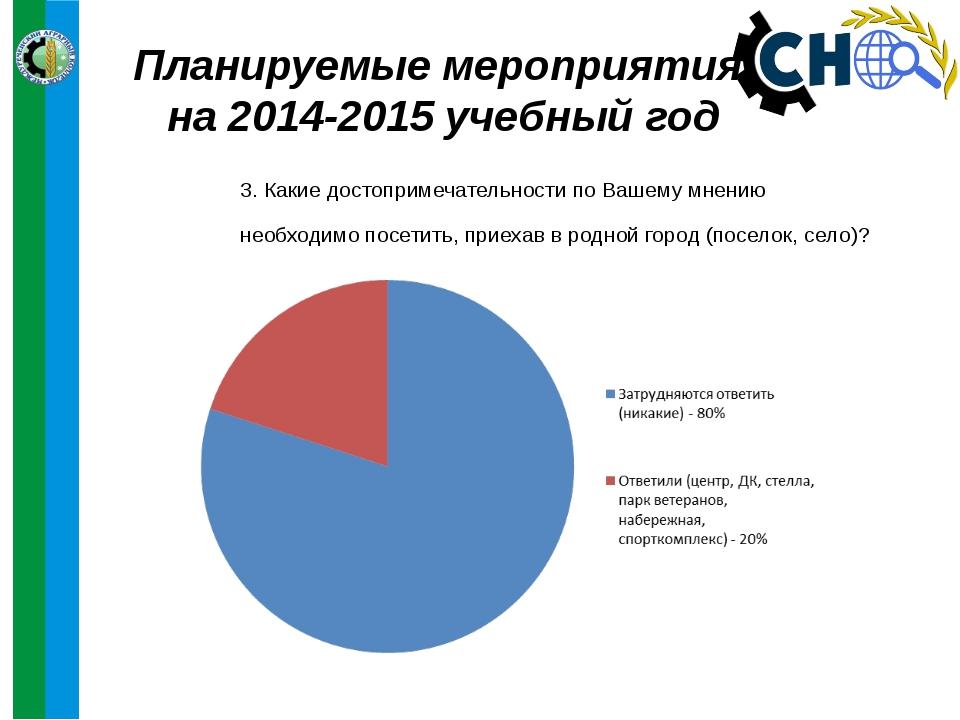 Планируемые мероприятия на 2014-2015 учебный год 3. Какие достопримечательнос...