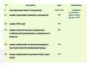 №мероприятиесрокиответственные 3Анкетирование и/или тестирование:апрель-