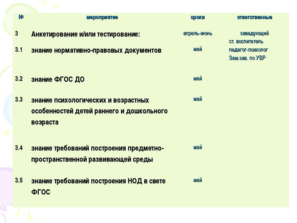 №мероприятиесрокиответственные 3Анкетирование и/или тестирование:апрель-...