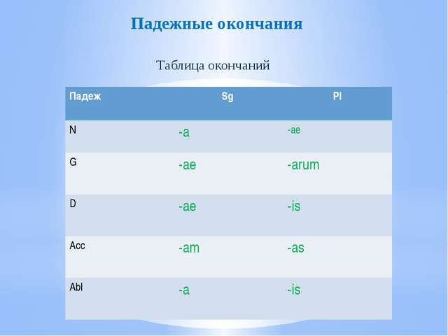 Падежные окончания Таблица окончаний Падеж Sg Pl N -a -ae G -ae -arum D -ae -...