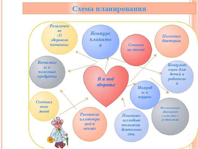 Схема планирования Я и моё здоровье Конкурс плакатов Витамины и полезные про...