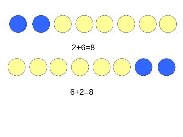 2+6=8 6+2=8