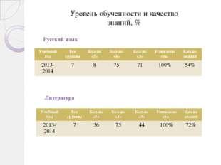 Уровень обученности и качество знаний, % Русский язык Литература Учебный год