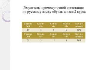 Результаты промежуточной аттестации по русскому языку обучающихся 2 курса Гру