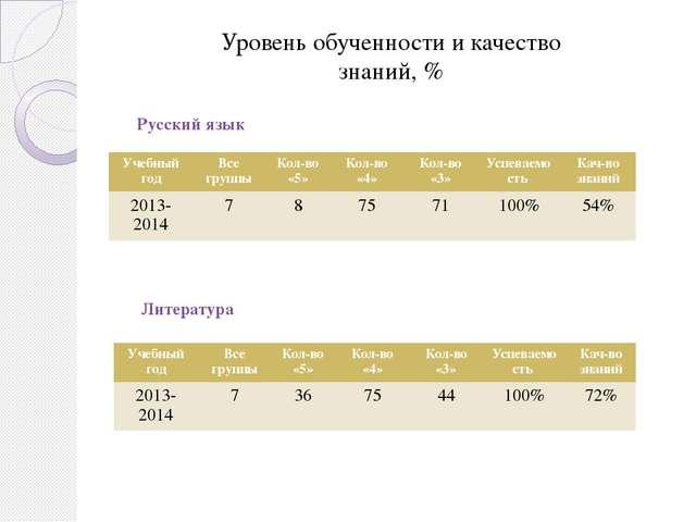 Уровень обученности и качество знаний, % Русский язык Литература Учебный год...
