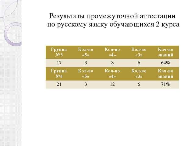 Результаты промежуточной аттестации по русскому языку обучающихся 2 курса Гру...