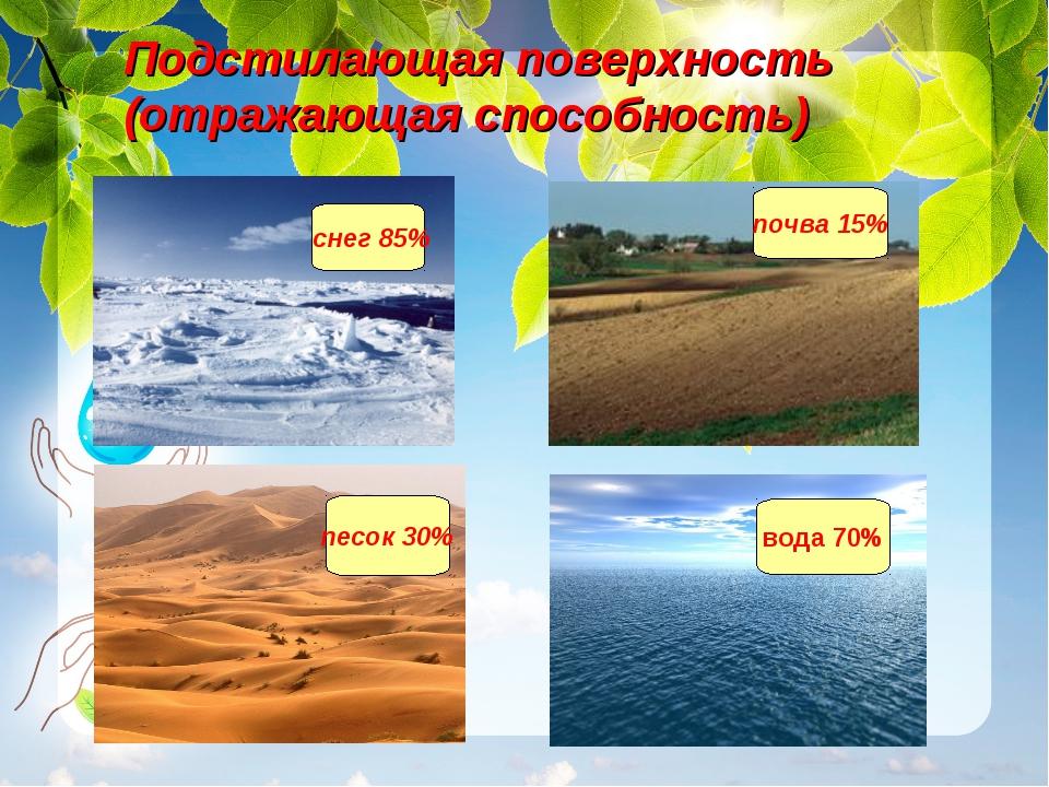 Подстилающая поверхность (отражающая способность) снег 85% песок 30% вода 70...