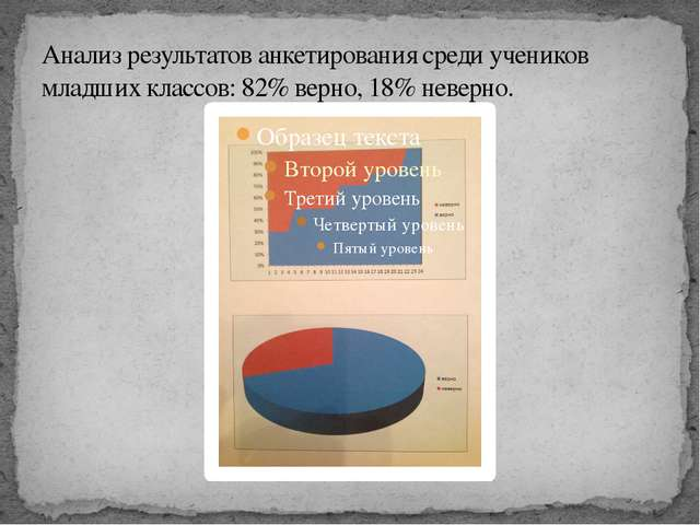 Анализ результатов анкетирования среди учеников младших классов: 82% верно, 1...