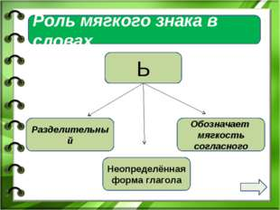 Роль мягкого знака в словах Ь Разделительный Обозначает мягкость согласного Н