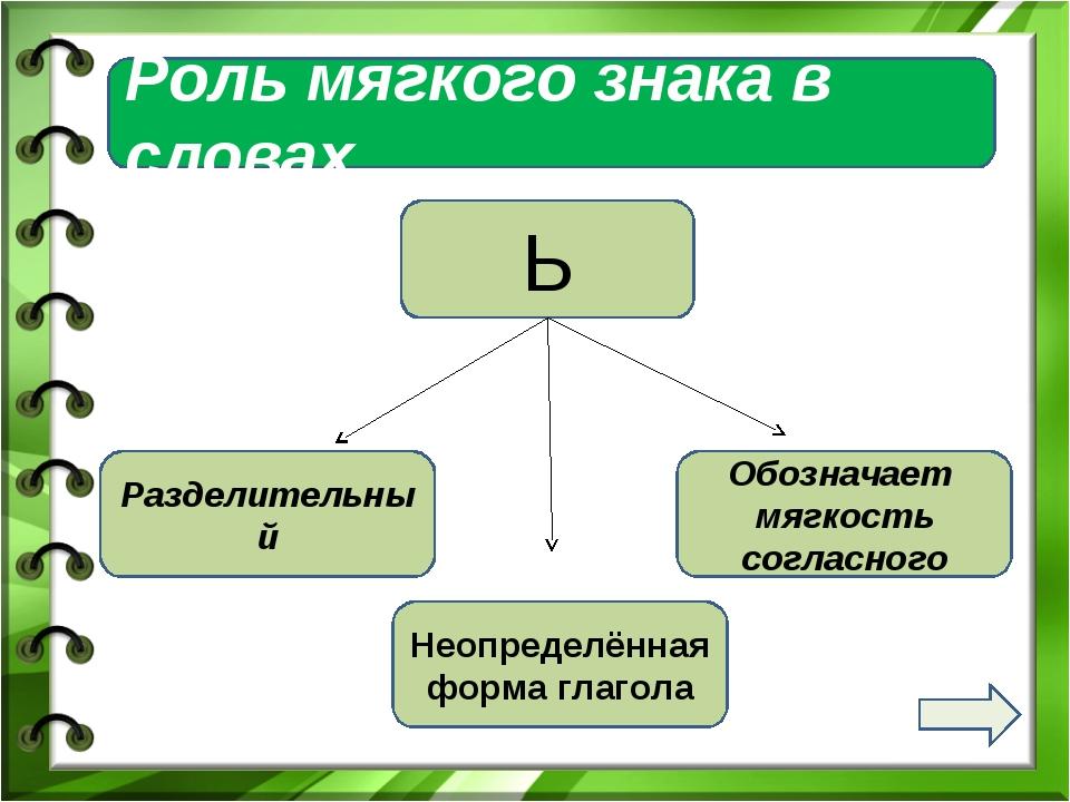 Роль мягкого знака в словах Ь Разделительный Обозначает мягкость согласного Н...