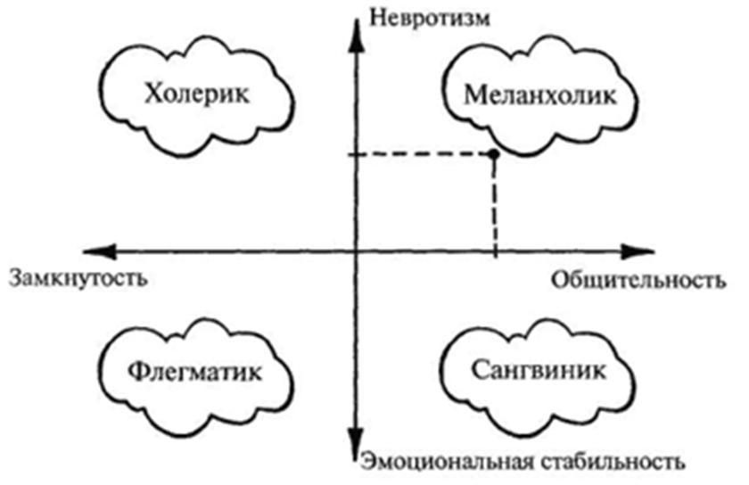 таблица темпера