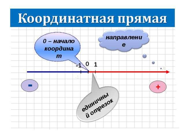 х единичный отрезок направление 1 -1 0 – начало координат -1 1 0 +